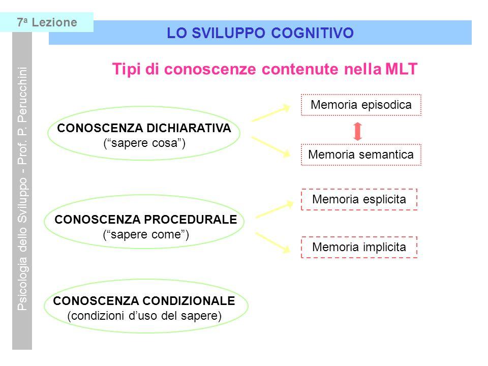 Tipi di conoscenze contenute nella MLT Memoria episodica Memoria semantica Memoria esplicita Memoria implicita CONOSCENZA CONDIZIONALE (condizioni dus