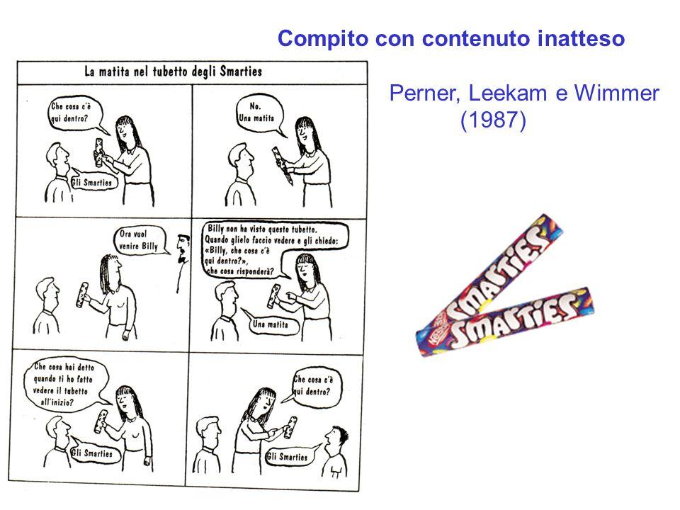 Compito con contenuto inatteso Perner, Leekam e Wimmer (1987)