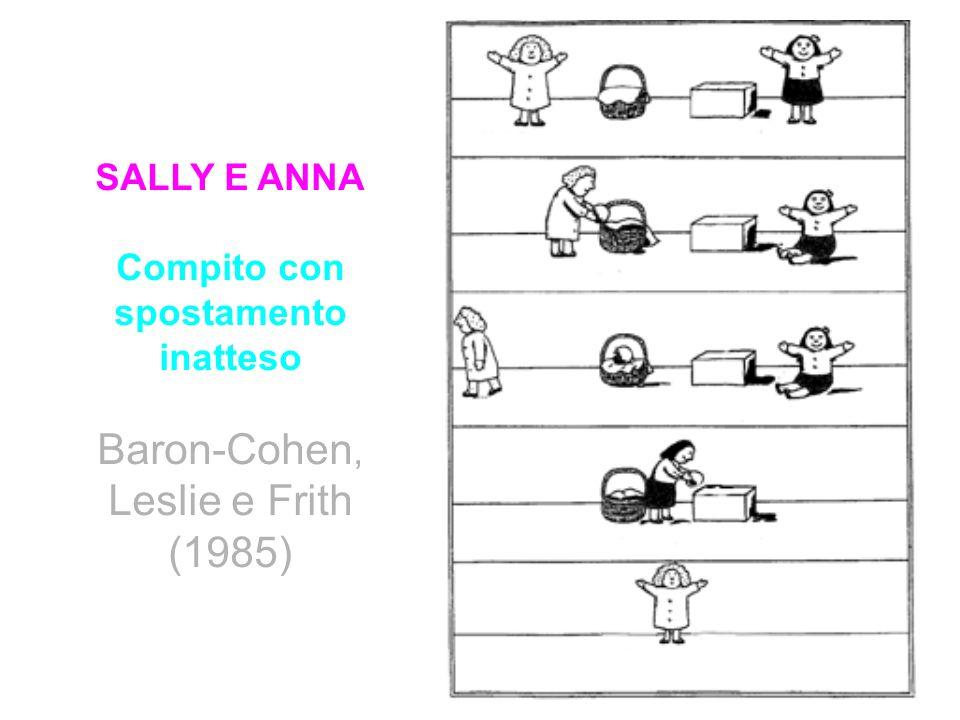 SALLY E ANNA Compito con spostamento inatteso Baron-Cohen, Leslie e Frith (1985)