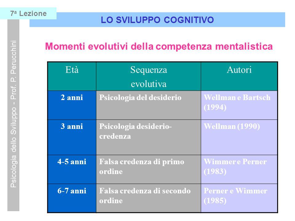 LO SVILUPPO COGNITIVO Psicologia dello Sviluppo - Prof. P. Perucchini 7 a Lezione Momenti evolutivi della competenza mentalistica EtàSequenza evolutiv