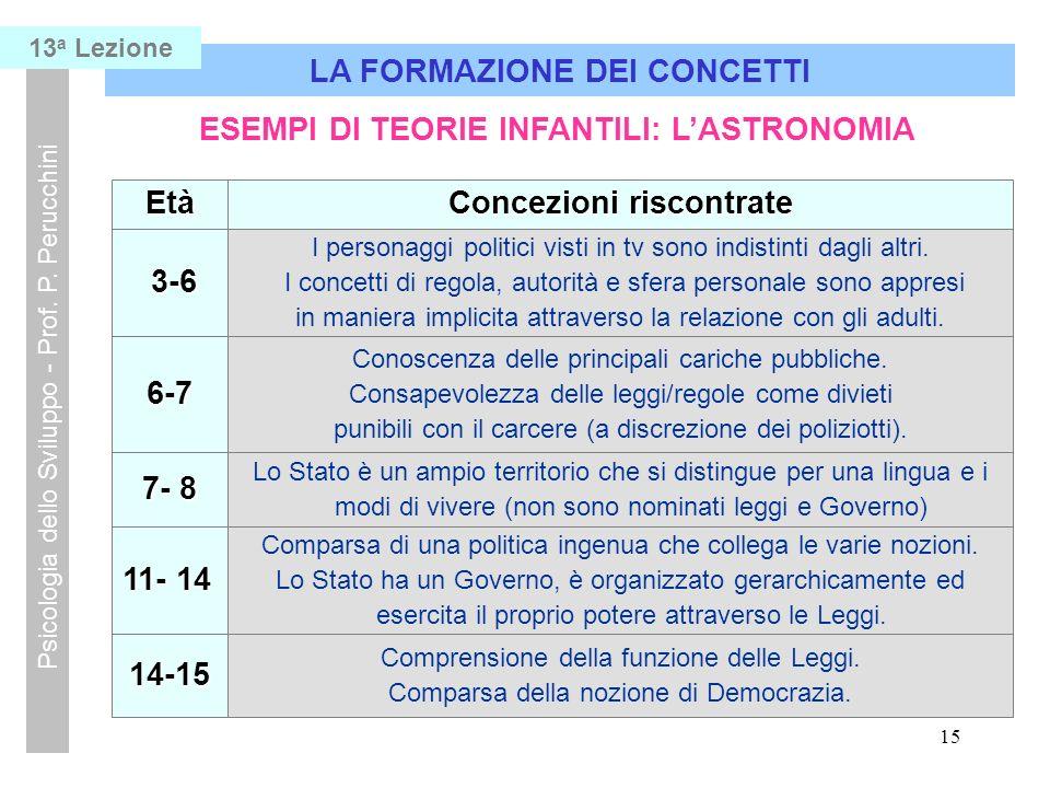 15 LA FORMAZIONE DEI CONCETTI Psicologia dello Sviluppo - Prof.