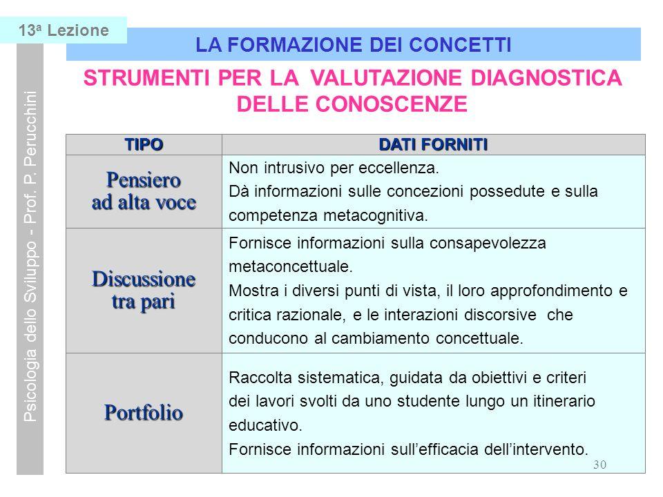 30 LA FORMAZIONE DEI CONCETTI Psicologia dello Sviluppo - Prof.