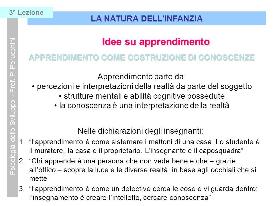 APPRENDIMENTO COME COSTRUZIONE DI CONOSCENZE Apprendimento parte da: percezioni e interpretazioni della realtà da parte del soggetto strutture mentali