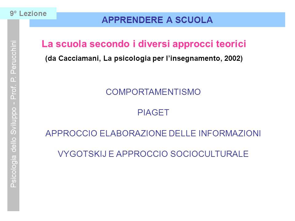 La scuola secondo i diversi approcci teorici (da Cacciamani, La psicologia per linsegnamento, 2002) COMPORTAMENTISMO PIAGET APPROCCIO ELABORAZIONE DEL