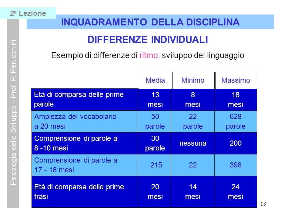 12 INQUADRAMENTO DELLA DISCIPLINA Psicologia dello Sviluppo - Prof. P. Perucchini DIFFERENZE INDIVIDUALI Esempio di traiettoria comune: sviluppo del l