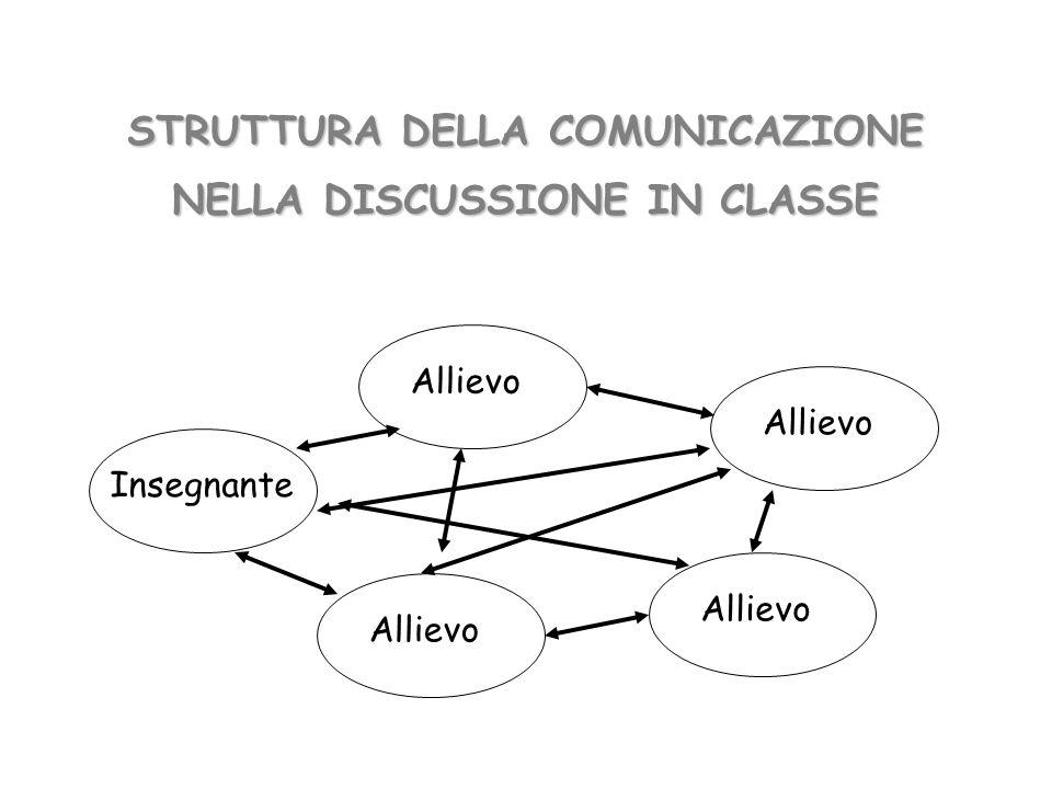 Insegnante Allievo STRUTTURA DELLA COMUNICAZIONE NELLA DISCUSSIONE IN CLASSE