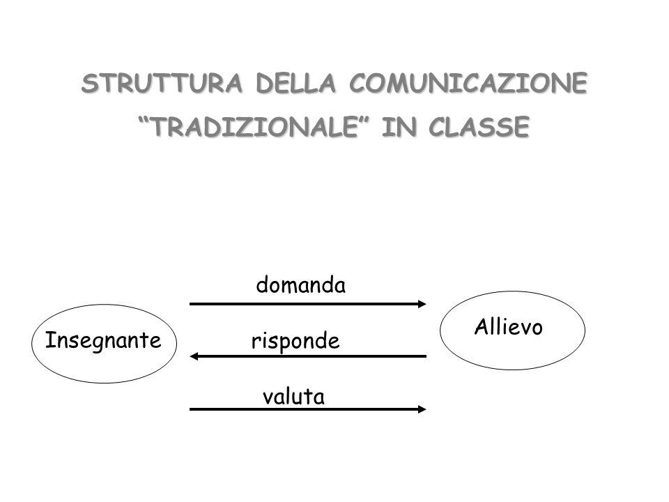 STRUTTURA DELLA COMUNICAZIONE TRADIZIONALE IN CLASSE Insegnante Allievo domanda risponde valuta