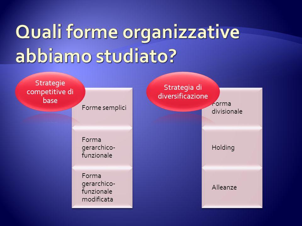 Forme semplici Forma gerarchico- funzionale Forma gerarchico- funzionale modificata Strategie competitive di base Forma divisionale Holding Alleanze S