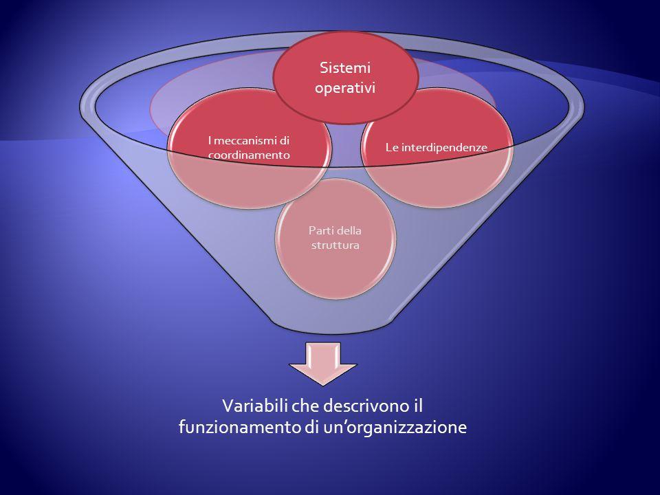 Variabili che descrivono il funzionamento di unorganizzazione Parti della struttura I meccanismi di coordinamento Le interdipendenze Sistemi operativi