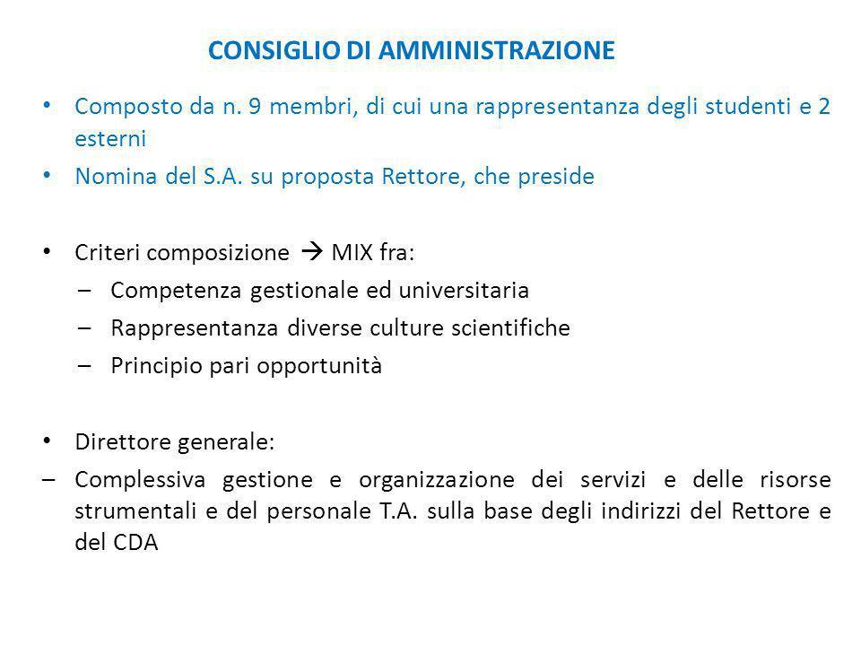 CONSIGLIO DI AMMINISTRAZIONE Composto da n. 9 membri, di cui una rappresentanza degli studenti e 2 esterni Nomina del S.A. su proposta Rettore, che pr