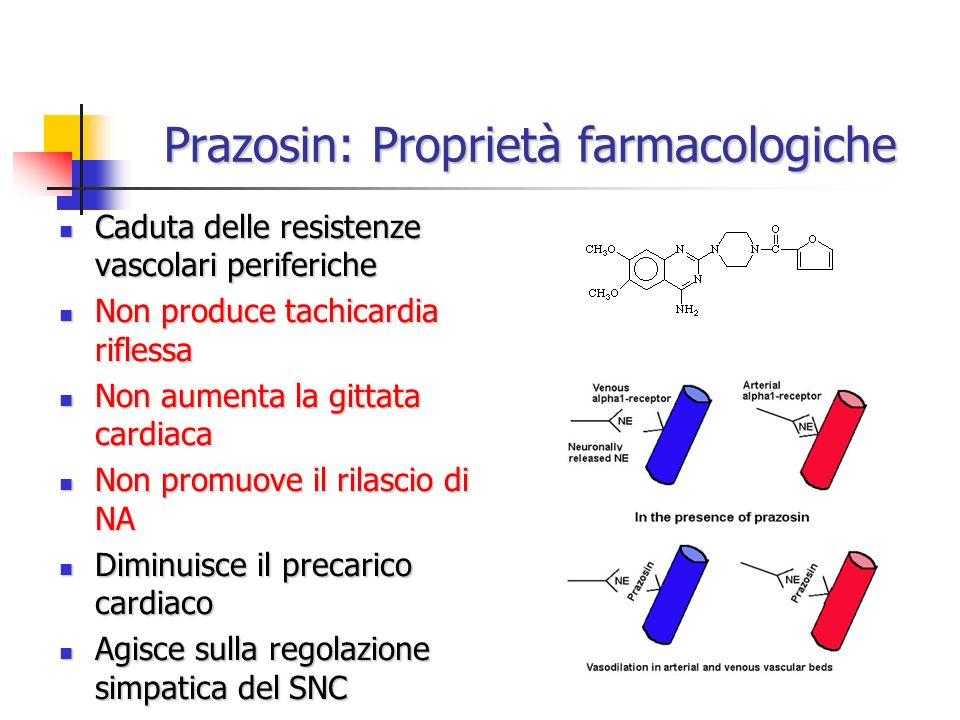 Prazosin: Proprietà farmacologiche Caduta delle resistenze vascolari periferiche Caduta delle resistenze vascolari periferiche Non produce tachicardia