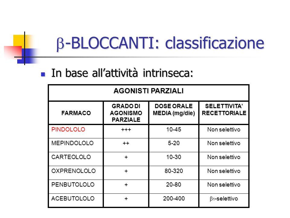 -BLOCCANTI: classificazione -BLOCCANTI: classificazione In base allattività intrinseca: In base allattività intrinseca: AGONISTI PARZIALI FARMACO GRAD
