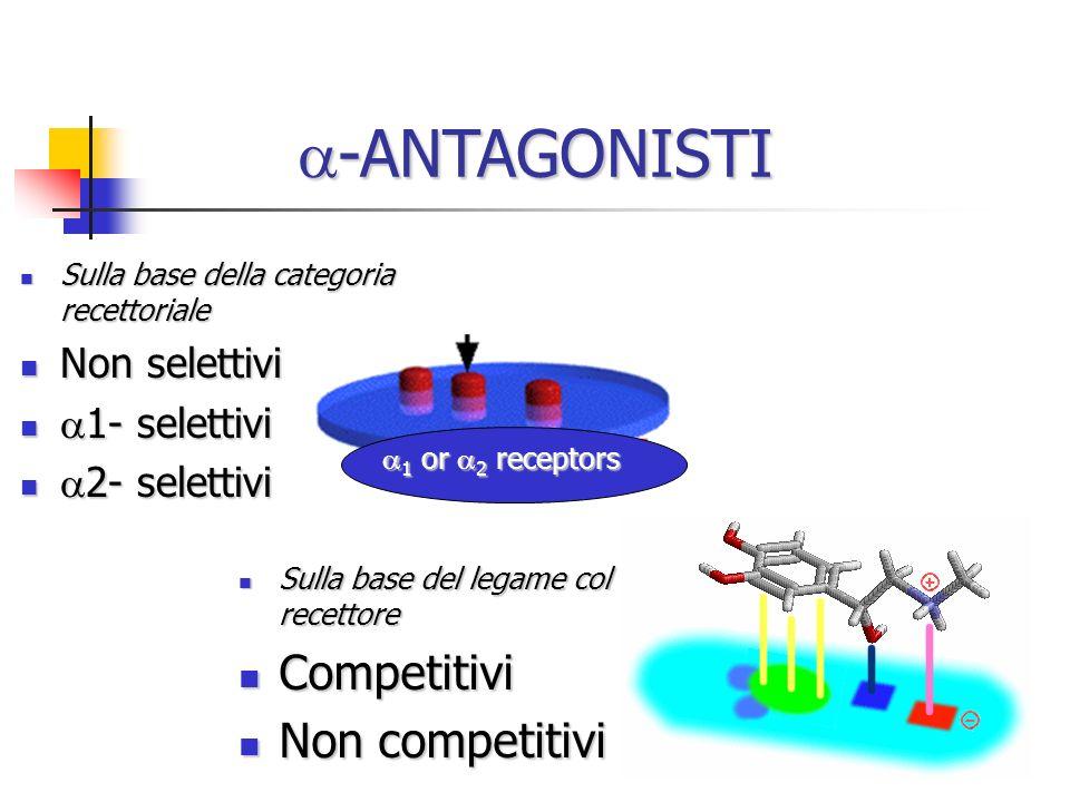 -ANTAGONISTI NON SELETTIVI -ANTAGONISTI NON SELETTIVI IRREVERSIBILI NON COMPETITIVI Aloalchilamine: Fenossibenzamina affinità per 1> 2 affinità per 1> 2 lunga durata dazione lunga durata dazione legame covalente anche con altri recettori legame covalente anche con altri recettori Effetti farmacologici Effetti farmacologici Calo delle resistenze periferiche Calo delle resistenze periferiche Aumento gittata cardiaca Aumento gittata cardiaca Inibisce il reaptake di catecolamine Inibisce il reaptake di catecolamine Blocco dei recettori 5HT, Istamina, Ach Blocco dei recettori 5HT, Istamina, Ach Ipotensione posturale secondaria Ipotensione posturale secondaria