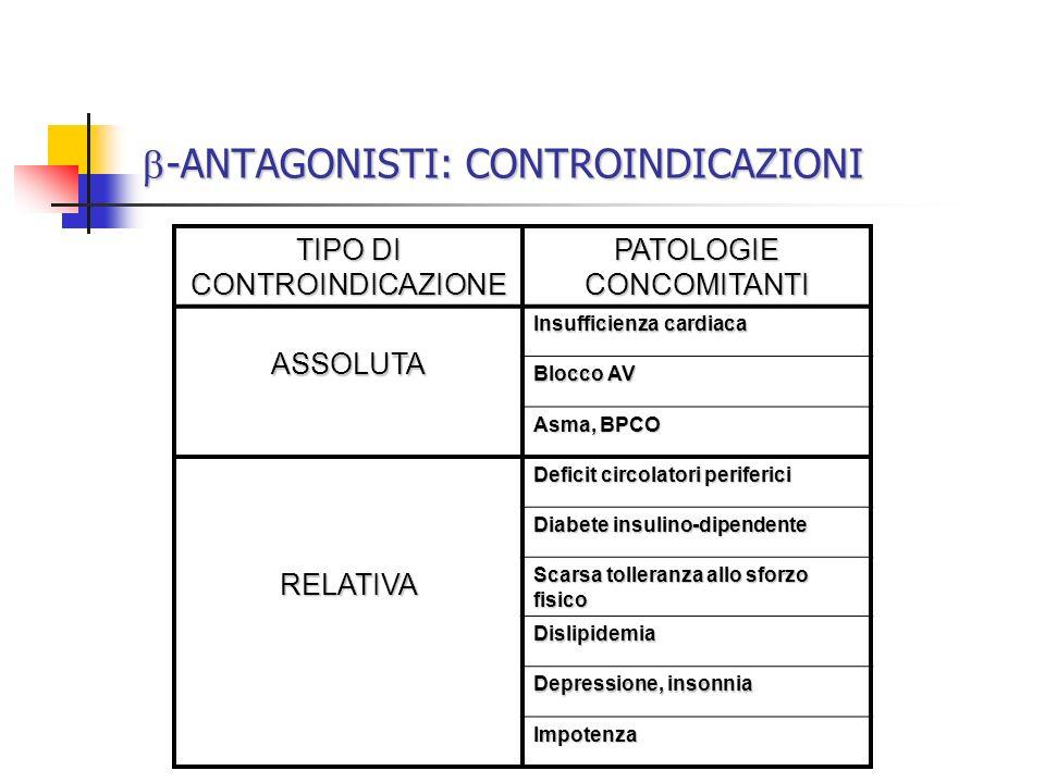 -ANTAGONISTI: CONTROINDICAZIONI -ANTAGONISTI: CONTROINDICAZIONI TIPO DI CONTROINDICAZIONE PATOLOGIE CONCOMITANTI ASSOLUTA Insufficienza cardiaca Blocc