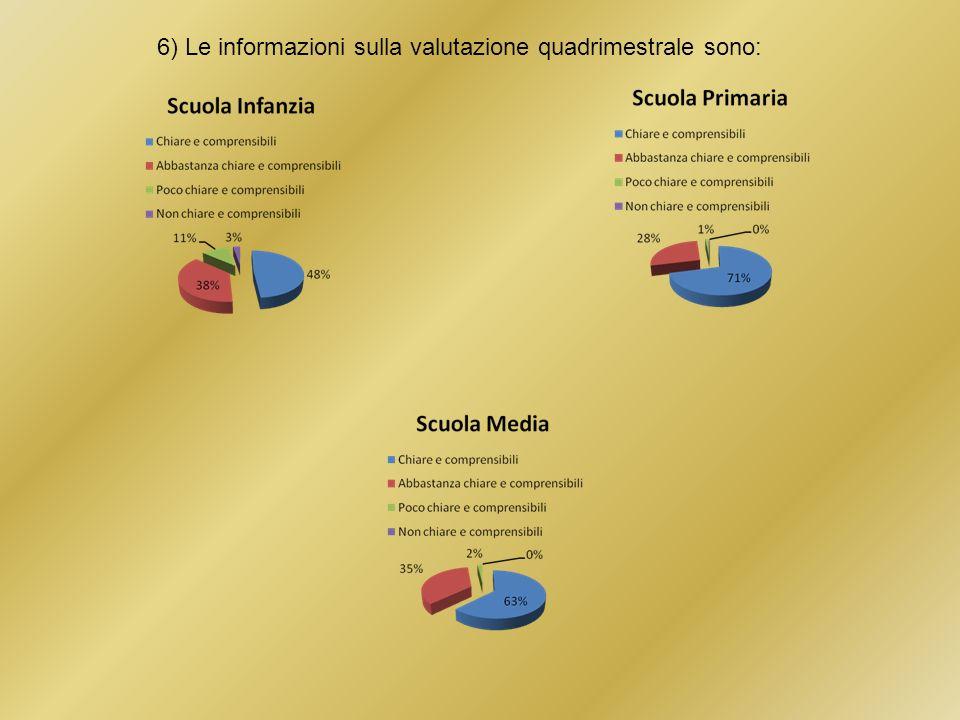 6) Le informazioni sulla valutazione quadrimestrale sono: