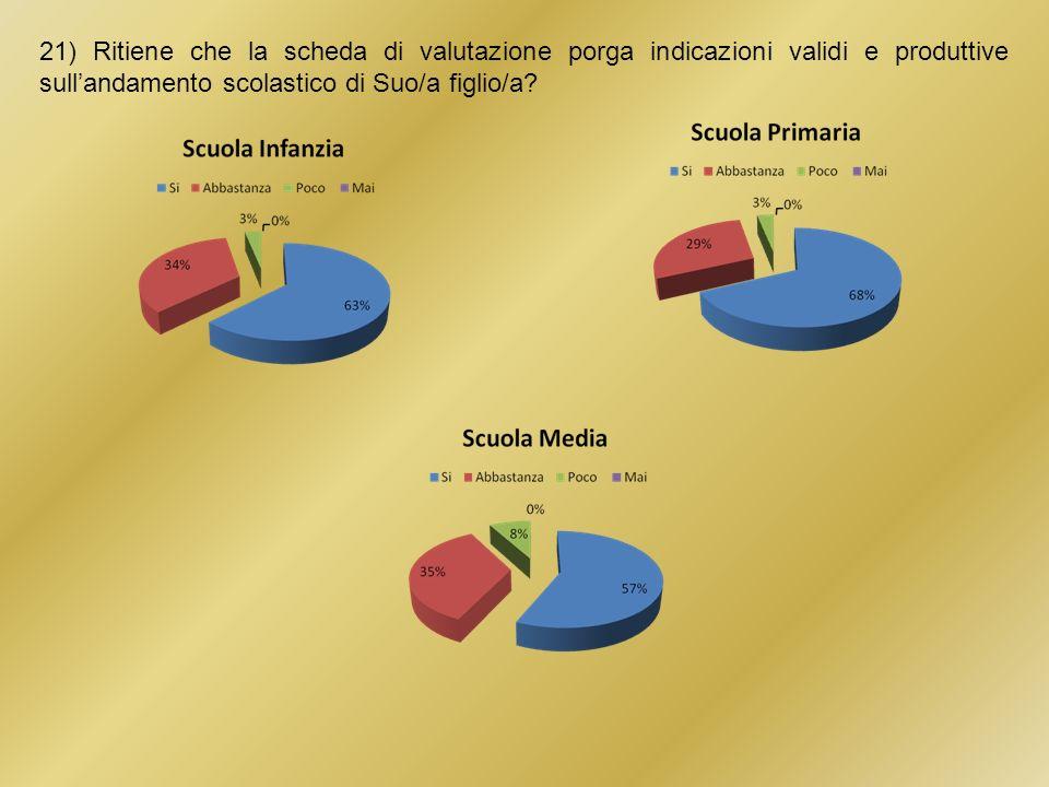 21) Ritiene che la scheda di valutazione porga indicazioni validi e produttive sullandamento scolastico di Suo/a figlio/a?