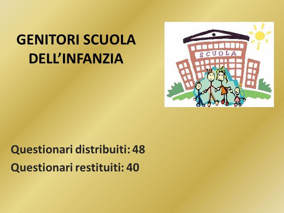 GENITORI SCUOLA DELLINFANZIA Questionari distribuiti: 48 Questionari restituiti: 40