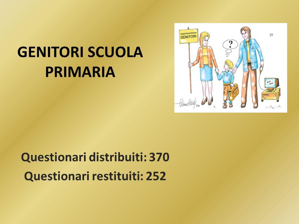 GENITORI SCUOLA PRIMARIA Questionari distribuiti: 370 Questionari restituiti: 252