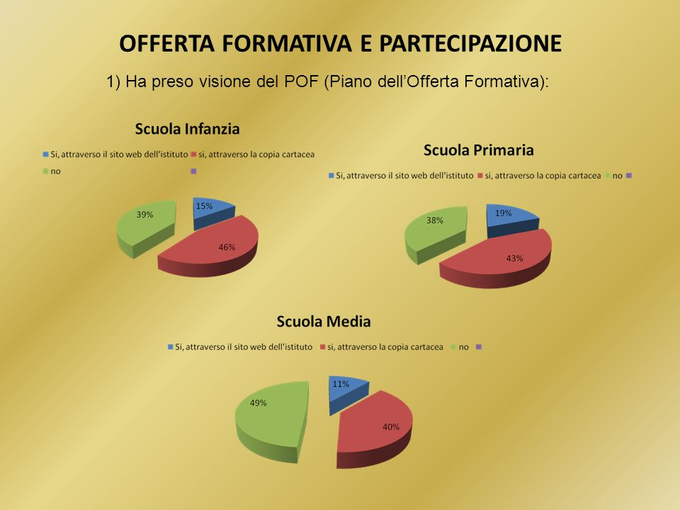 OFFERTA FORMATIVA E PARTECIPAZIONE 1) Ha preso visione del POF (Piano dellOfferta Formativa):