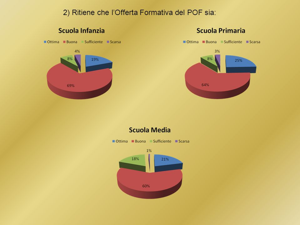 2) Ritiene che lOfferta Formativa del POF sia: