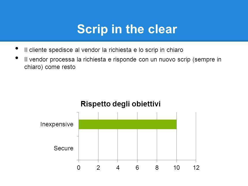 Scrip in the clear Il cliente spedisce al vendor la richiesta e lo scrip in chiaro Il vendor processa la richiesta e risponde con un nuovo scrip (sempre in chiaro) come resto