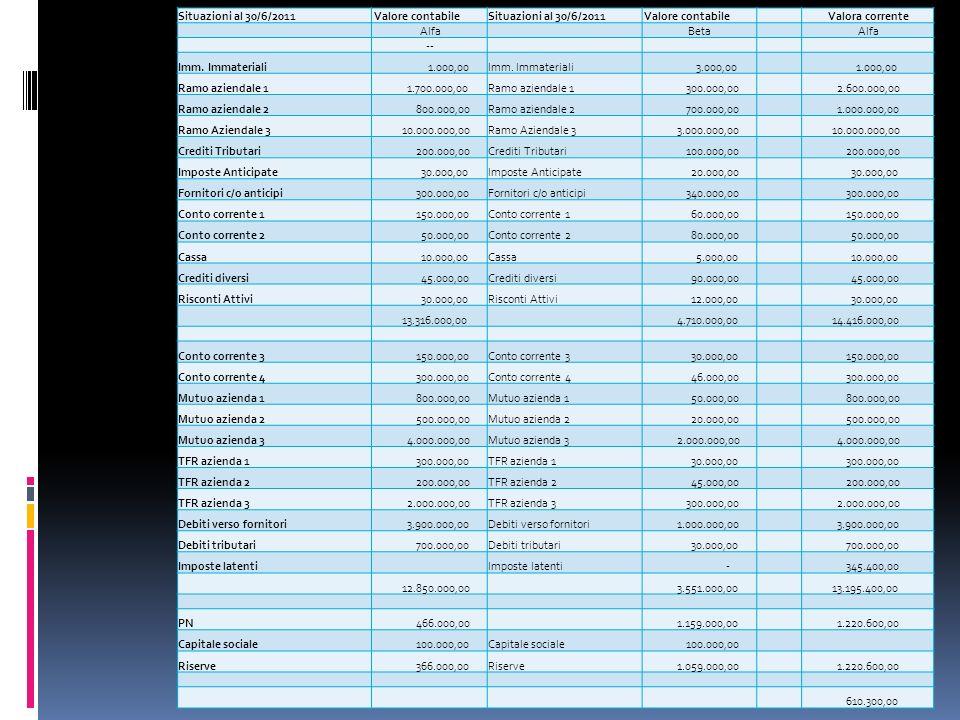 Situazioni al 30/6/2011 Valore contabileSituazioni al 30/6/2011 Valore contabile Valora corrente Alfa Beta Alfa -- Imm.