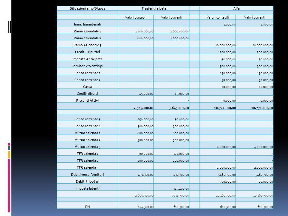 Situazioni al 30/6/2011 Trasferiti a beta Alfa Valori contabili Valori correnti Valori contabili Valori correnti Imm.