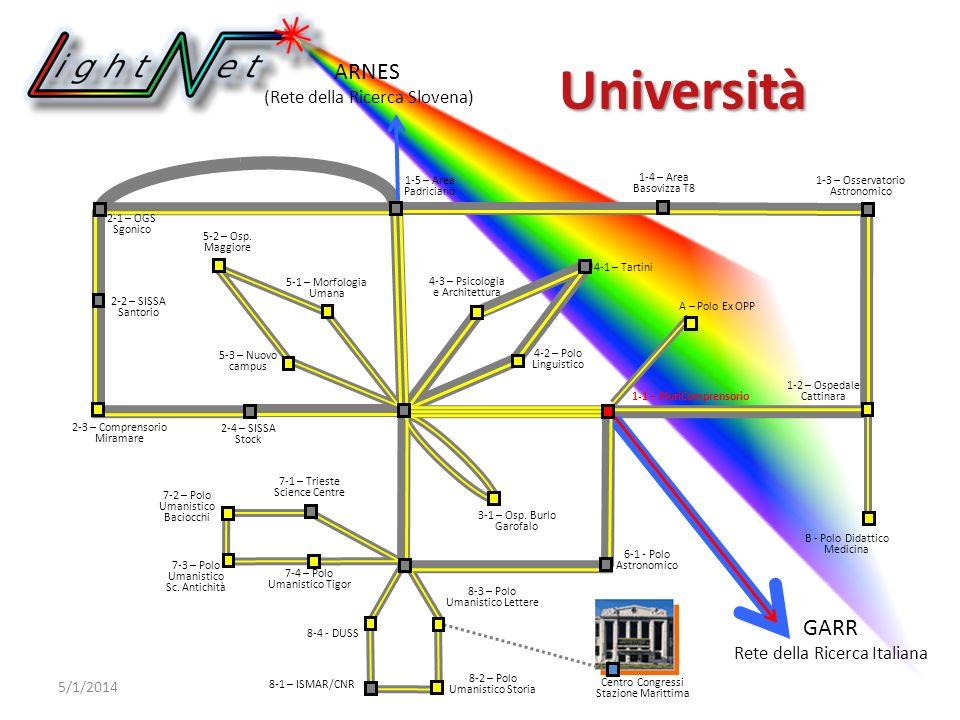 ARNES (Rete della Ricerca Slovena) GARR Rete della Ricerca Italiana 6-1 - Polo Astronomico Università 5/1/2014 2-1 – OGS Sgonico 2-2 – SISSA Santorio 1-2 – Ospedale Cattinara 7-4 – Polo Umanistico Tigor 7-3 – Polo Umanistico Sc.