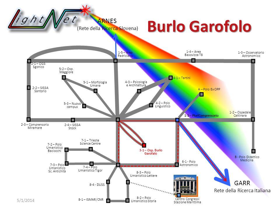 ARNES (Rete della Ricerca Slovena) GARR Rete della Ricerca Italiana 6-1 - Polo Astronomico Burlo Garofolo 5/1/2014 2-1 – OGS Sgonico 2-2 – SISSA Santorio 1-2 – Ospedale Cattinara 7-4 – Polo Umanistico Tigor 7-3 – Polo Umanistico Sc.