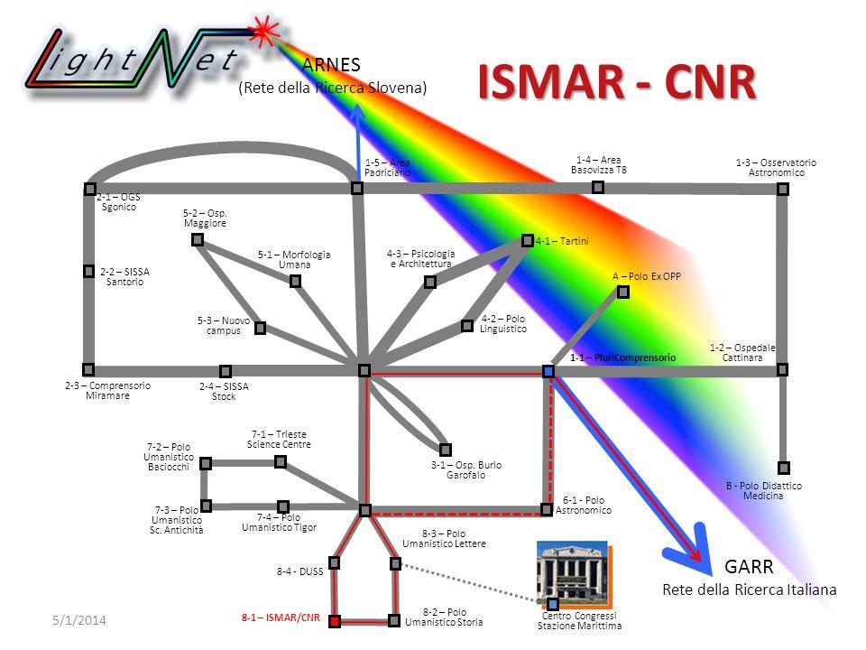 ARNES (Rete della Ricerca Slovena) GARR Rete della Ricerca Italiana 6-1 - Polo Astronomico ISMAR - CNR 5/1/2014 2-1 – OGS Sgonico 2-2 – SISSA Santorio 1-2 – Ospedale Cattinara 7-4 – Polo Umanistico Tigor 7-3 – Polo Umanistico Sc.