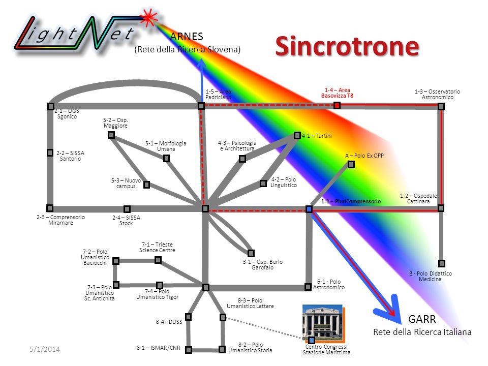 ARNES (Rete della Ricerca Slovena) GARR Rete della Ricerca Italiana 6-1 - Polo Astronomico Sincrotrone 5/1/2014 2-1 – OGS Sgonico 2-2 – SISSA Santorio 1-2 – Ospedale Cattinara 7-4 – Polo Umanistico Tigor 7-3 – Polo Umanistico Sc.