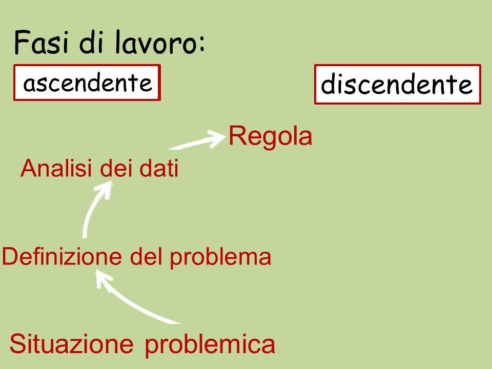 Fasi di lavoro: Situazione problemica Analisi dei dati Regola Definizione del problema Applicazione Risultati ascendente discendente