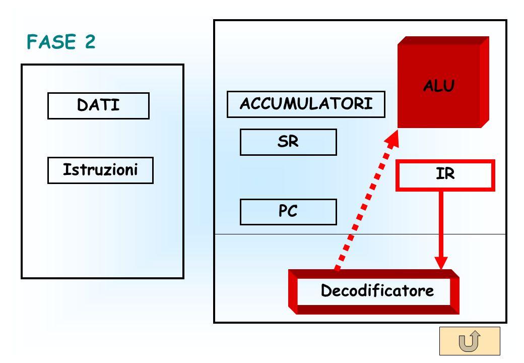 DATI Istruzioni ACCUMULATORI SR PC IR Decodificatore ALU FASE 2
