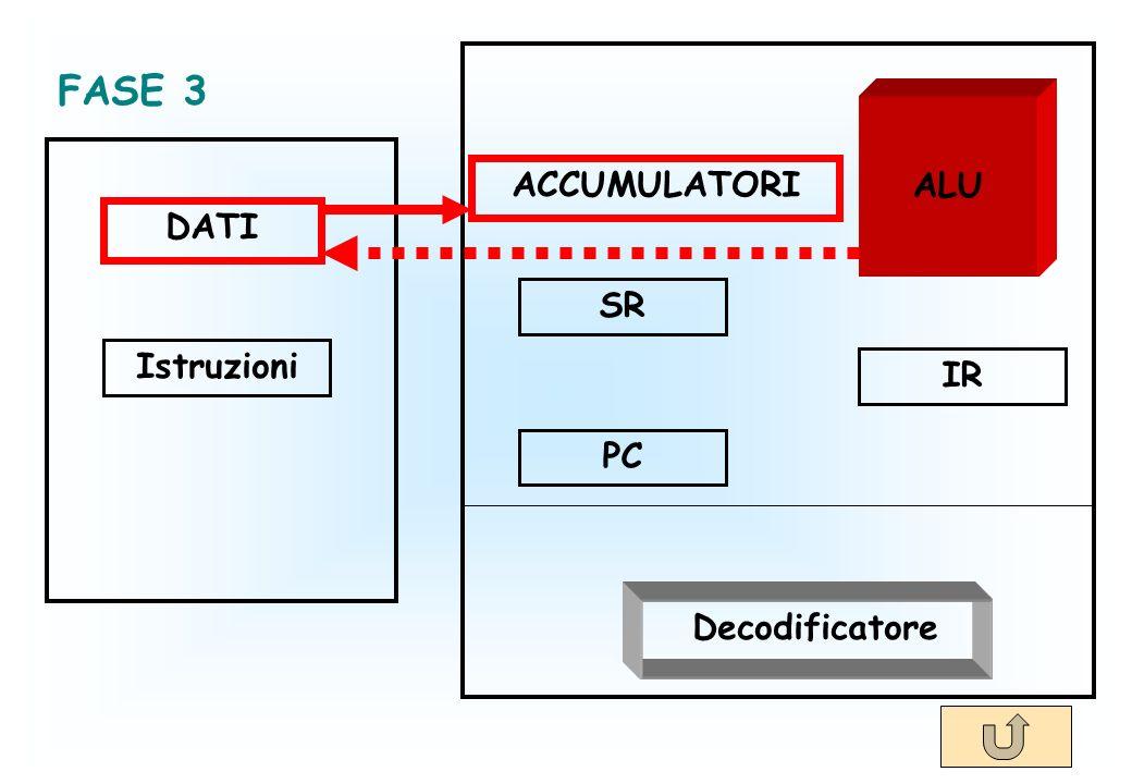 DATI Istruzioni ACCUMULATORI SR PC IR Decodificatore ALU FASE 3