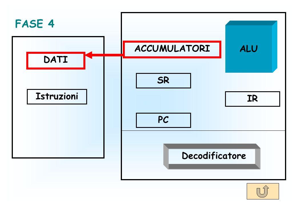 DATI Istruzioni ACCUMULATORI SR PC IR Decodificatore ALU FASE 4