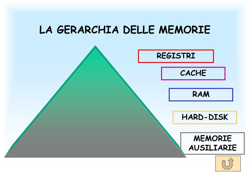 LA GERARCHIA DELLE MEMORIE REGISTRI CACHE RAM HARD-DISK MEMORIE AUSILIARIE
