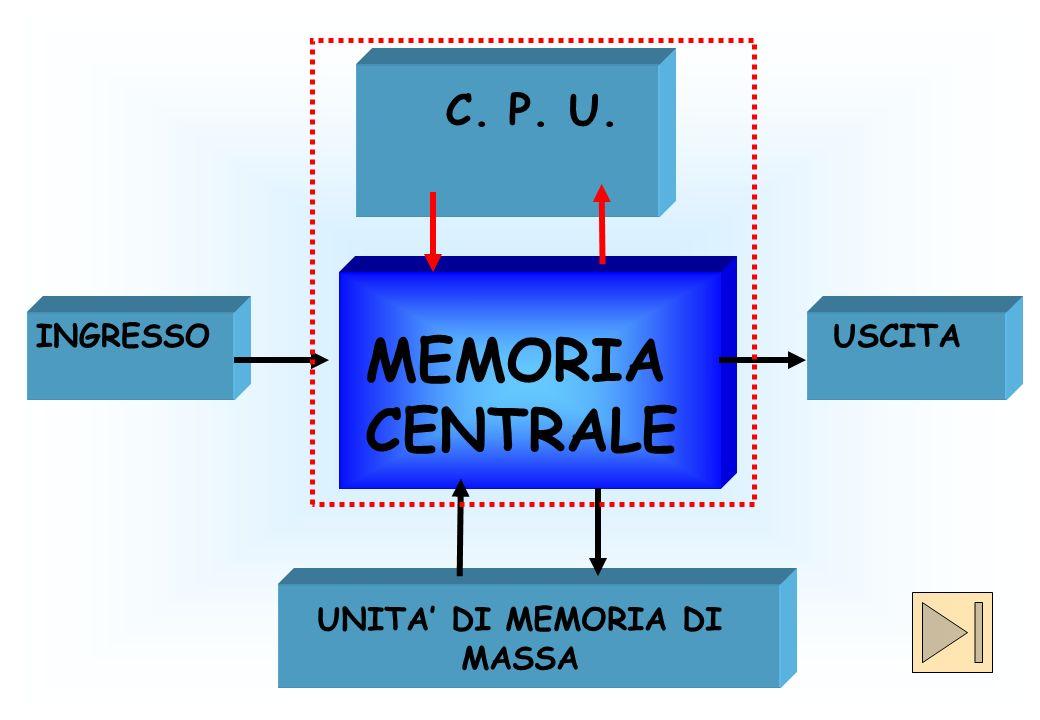 MEMORIA CENTRALE USCITA UNITA DI MEMORIA DI MASSA INGRESSO C. P. U.