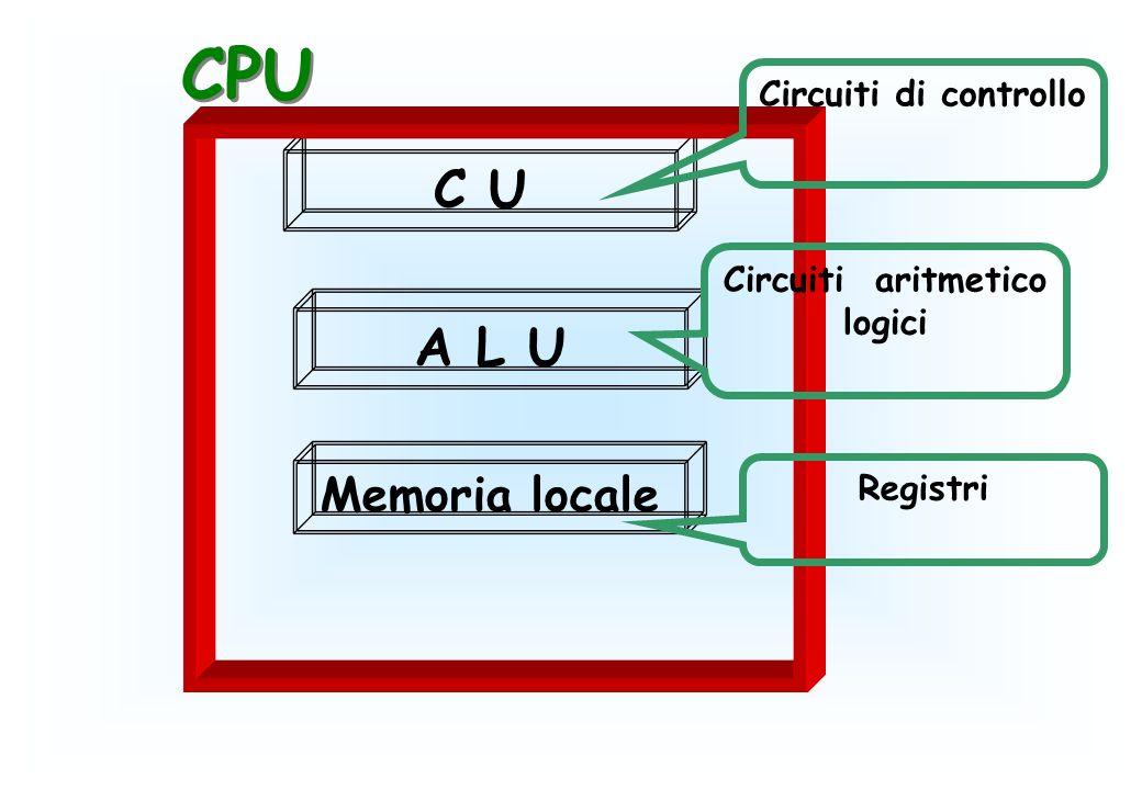 C U A L U Memoria locale Registri Circuiti aritmetico logici Circuiti di controllo CPU