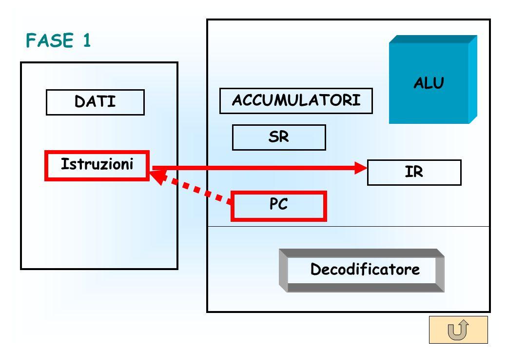 DATI Istruzioni ACCUMULATORI SR PC IR Decodificatore ALU FASE 1
