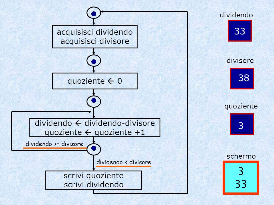 acquisisci dividendo acquisisci divisore quoziente 0 dividendo dividendo-divisore quoziente quoziente +1 scrivi quoziente scrivi dividendo dividendo < divisore dividendo >= divisore PROGRAM dividi; VAR dividendo,divisore, quoziente: INTEGER; Lesecutore predispone tre locazioni di memoria in cui registrerà dei numeri interi BEGIN READLN(dividendo); READLN(divisore); quoziente := 0; REPEAT dividendo := dividendo – divisore; quoziente := quoziente + 1 UNTIL dividendo < divisore; WRITELN(quoziente,dividendo) END.