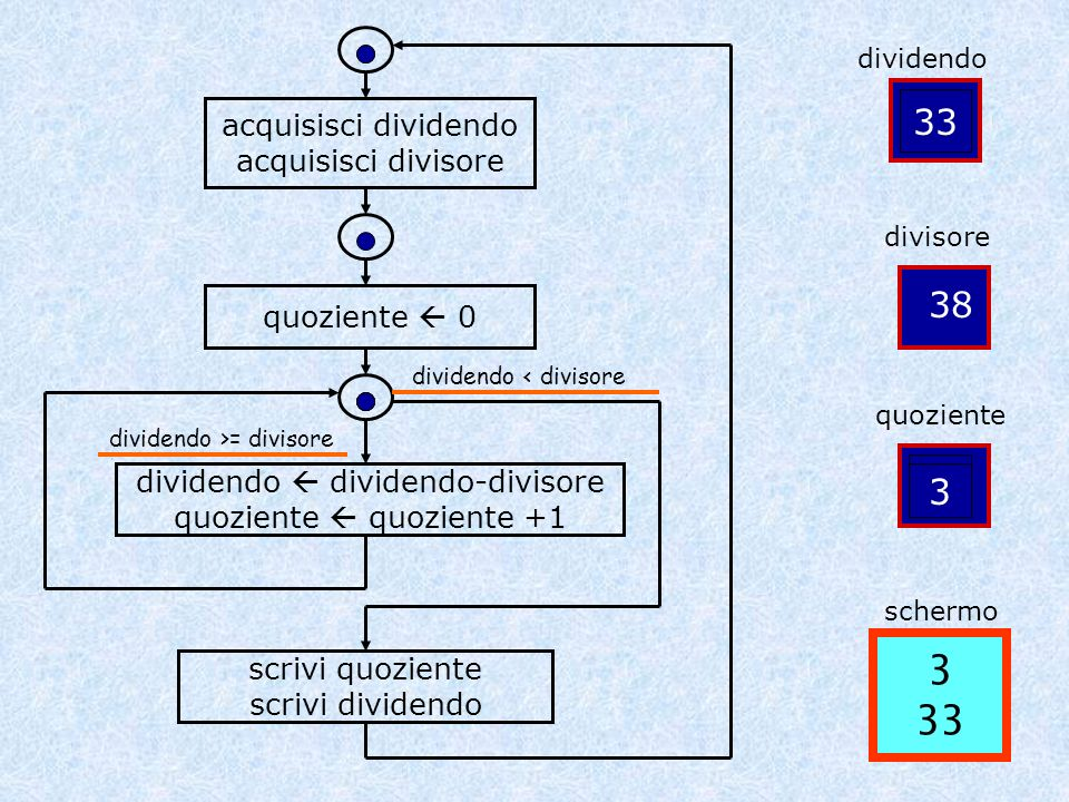 dividendo dividendo-divisore quoziente quoziente +1 dividendo < divisore dividendo >= divisore WHILE espressione DO istruzione WHILE dividendo >= divisore DO BEGIN dividendo := dividendo – divisore; quoziente := quoziente + 1 END; := simbolo di assegnazione := uguale dinamico Dividendo, dopo loperazione, conterrà il valore della differenza tra dividendo e divisore