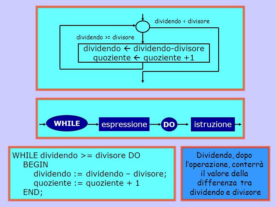 acquisisci dividendo acquisisci divisore quoziente 0 dividendo dividendo-divisore quoziente quoziente +1 scrivi quoziente scrivi dividendo dividendo < divisore dividendo >= divisore PROGRAM dividi; VAR dividendo,divisore, quoziente: INTEGER; BEGIN READLN(dividendo); READLN(divisore); quoziente := 0; WHILE dividendo >= divisore DO BEGIN dividendo := dividendo – divisore; quoziente := quoziente + 1 END; WRITELN(quoziente,dividendo) END.