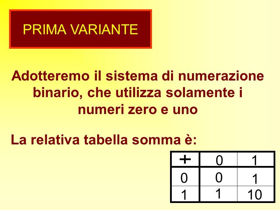 OSSERVIAMO 0 1 0 0 1 1 1 10 Se a una cifra binaria si somma uno, questa assume laltro valore del sistema e, eventualmente, influenza la cifra dordine superiore 0 + 1 = 1 1 + 1 = 0 con il riporto di 1