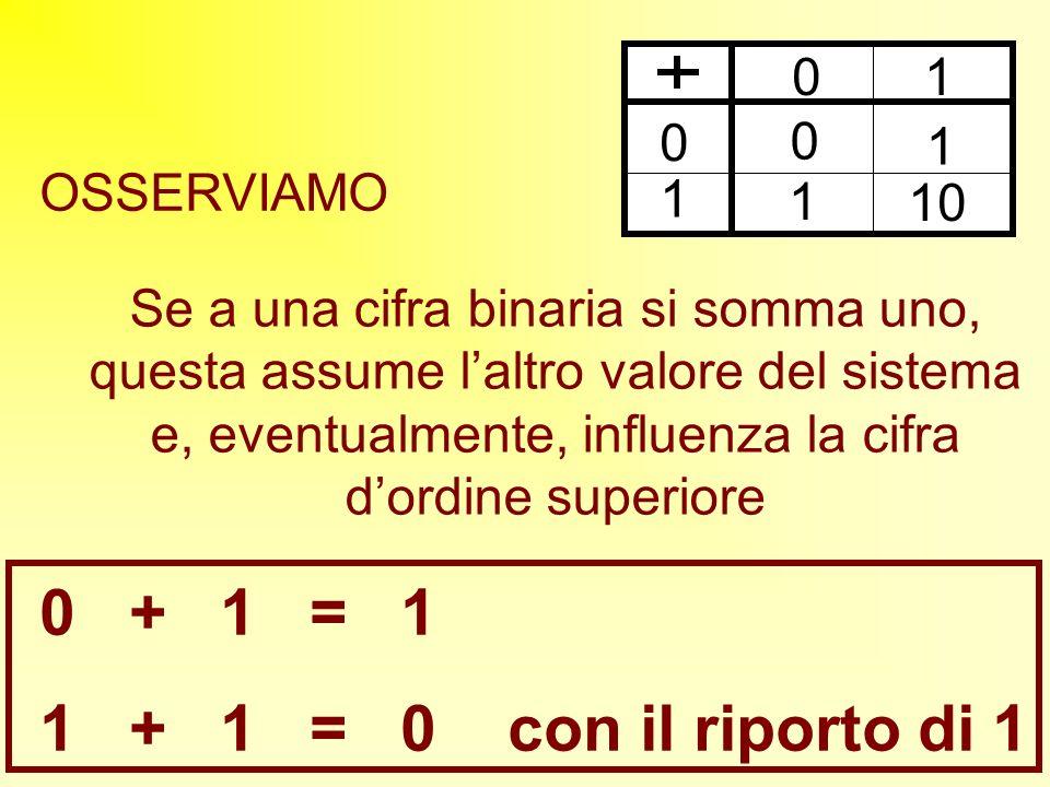OSSERVIAMO 0 1 0 0 1 1 1 10 Se a una cifra binaria si somma uno, questa assume laltro valore del sistema e, eventualmente, influenza la cifra dordine