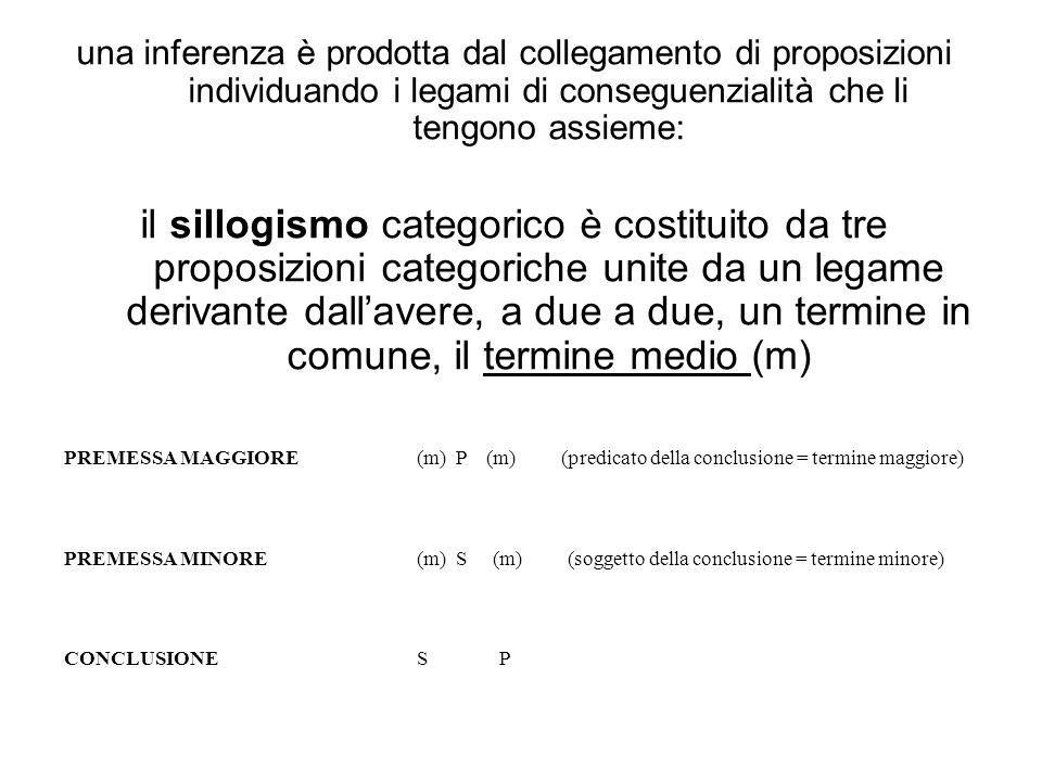 una inferenza è prodotta dal collegamento di proposizioni individuando i legami di conseguenzialità che li tengono assieme: il sillogismo categorico è costituito da tre proposizioni categoriche unite da un legame derivante dallavere, a due a due, un termine in comune, il termine medio (m) PREMESSA MAGGIORE(m) P (m) (predicato della conclusione = termine maggiore) PREMESSA MINORE(m) S (m) (soggetto della conclusione = termine minore) CONCLUSIONES P