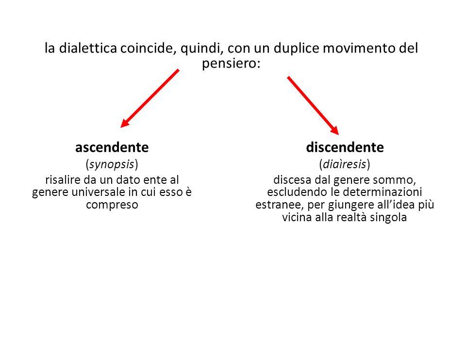 la dialettica coincide, quindi, con un duplice movimento del pensiero: ascendente (synopsis) risalire da un dato ente al genere universale in cui esso