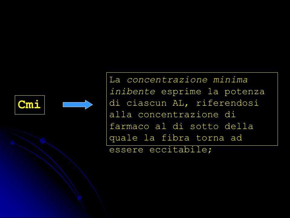 Cmi La concentrazione minima inibente esprime la potenza di ciascun AL, riferendosi alla concentrazione di farmaco al di sotto della quale la fibra to
