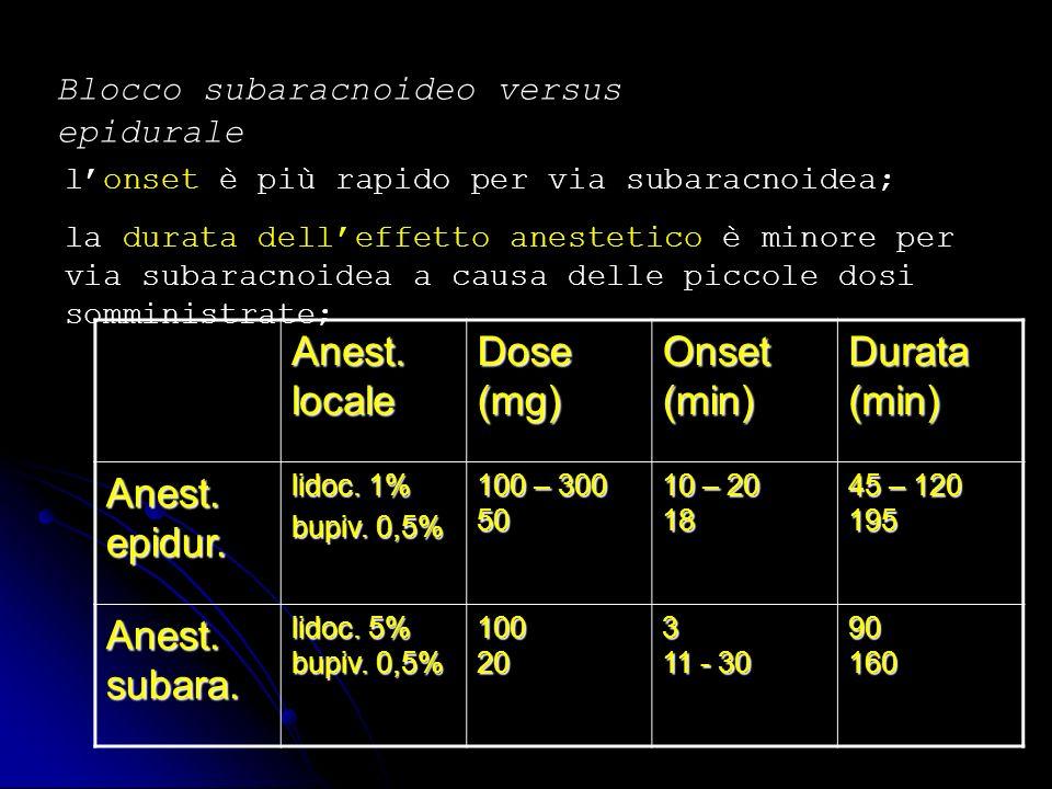 Blocco subaracnoideo versus epidurale lonset è più rapido per via subaracnoidea; la durata delleffetto anestetico è minore per via subaracnoidea a cau