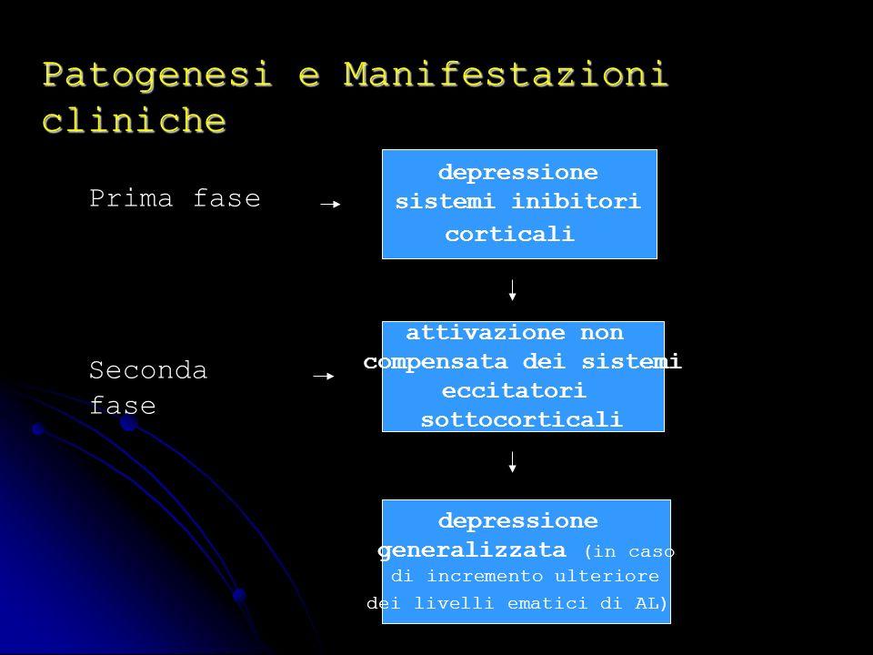 Patogenesi e Manifestazioni cliniche Prima fase depressione sistemi inibitori corticali attivazione non compensata dei sistemi eccitatori sottocortica