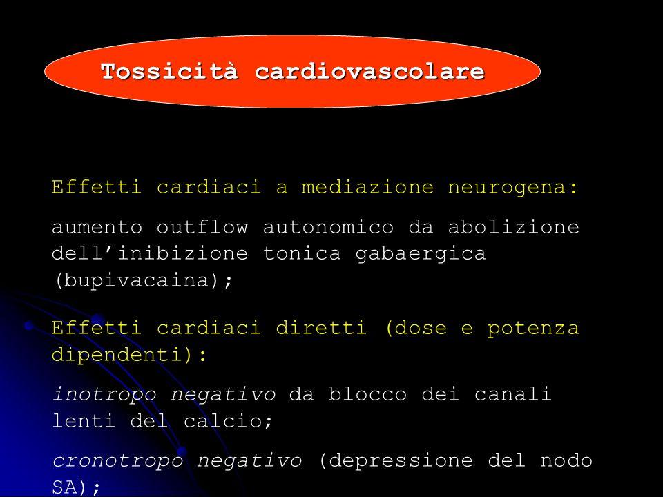 Tossicità cardiovascolare Effetti cardiaci a mediazione neurogena: aumento outflow autonomico da abolizione dellinibizione tonica gabaergica (bupivaca